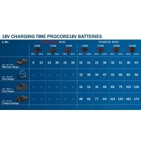 Зарядное устройство Li-Ion Bosch GAL 18V-40 1600A019RJ